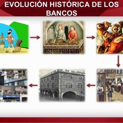 Evolución del Sistema Financiero en El Salvador timeline