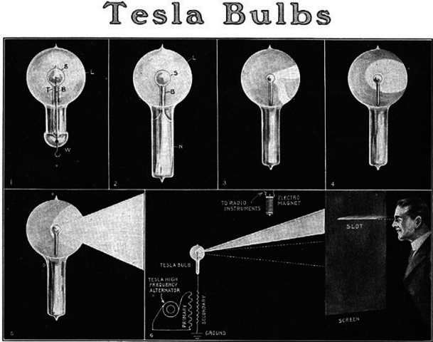 Evolution Of The Light Bulb Timeline Timetoast Timelines