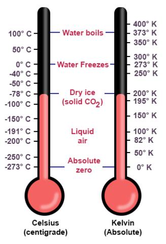 *Kelvin (Absolute) Temperature Scale