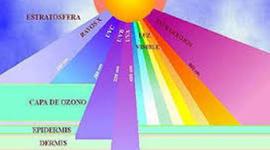 Radiación ultravioleta timeline
