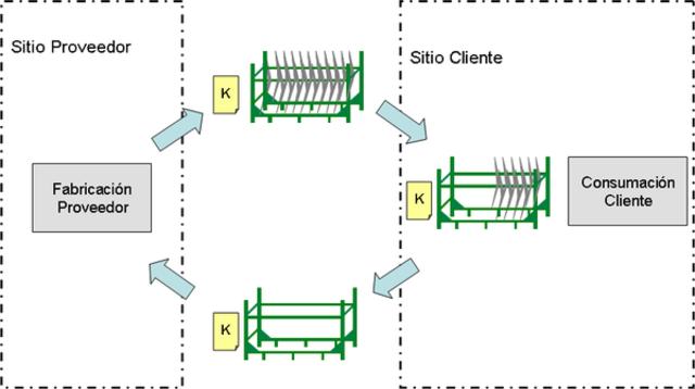 """1960 - 1970  el metodo """"kanban"""" se une al concepto de cadena de suministro."""