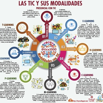 EVOLUCION DE LA EDUCACION APOYADA CON TIC timeline