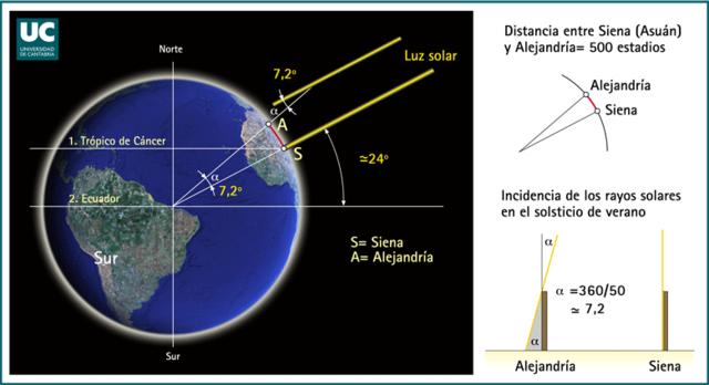 Resultat d'imatges de mesura de la terra