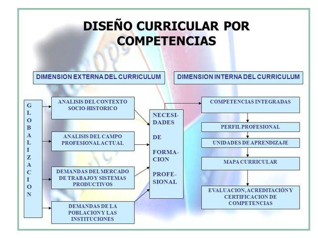 Implementación De Los Diferentes Modelos De Diseño