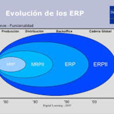 ACTIVIDAD 1. LOS SISTEMAS MRP Y ERP timeline
