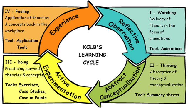 kolbs experiential learning theory -- created using powtoon -- free sign up at   -- create animated videos and animated presentations for free powtoon is a free tool that.