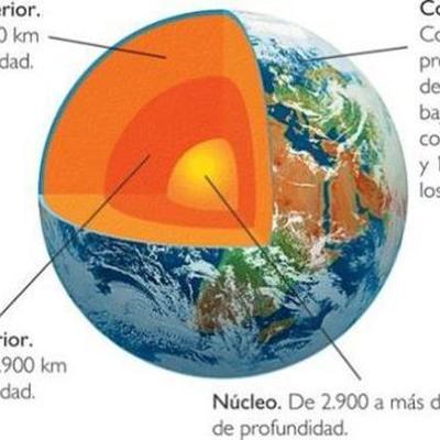 Geología.  timeline
