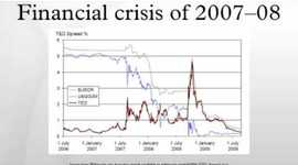 Crisis Económica del 2007 timeline