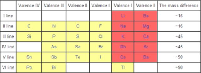 Cambios de la tabla periodica timeline timetoast timelines en 1869 meyer qumico alemn pone en evidencia una cierta periodicidad en el volumen atmico los elementos similares tienen un volumen atmico similar urtaz Image collections