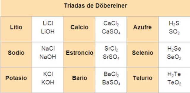 primera ordenacion  de elementos químicos