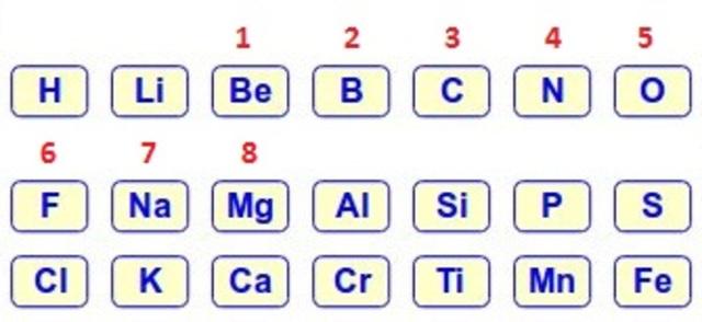 tercera ordenacion de la tabla periodica