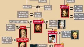 Reinados de los Austrias y los primeros Borbones timeline