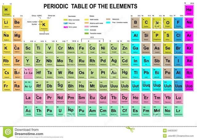 L 39 atomo timeline timetoast timelines - Quali sono i metalli nella tavola periodica ...
