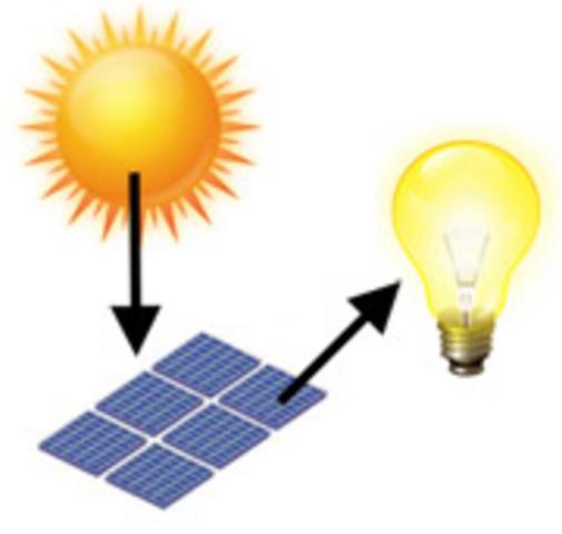 Pannello Solare A Concentrazione Definizione : Rivoluzioni industriali timeline timetoast timelines