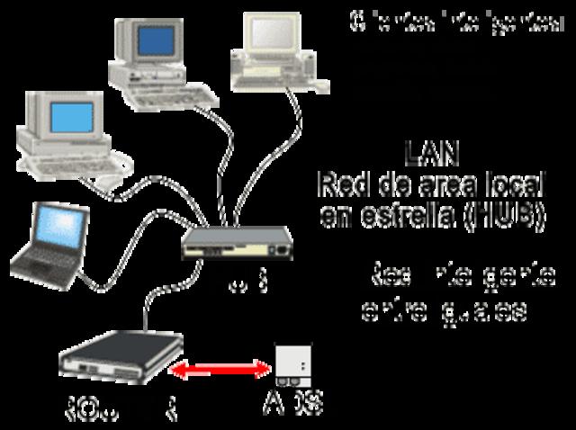 Evoluci 211 N De Las Redes De Telecomunicaciones Timeline