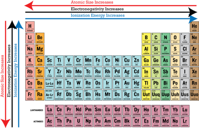 History of the periodic table timeline timetoast timelines periodic trends urtaz Choice Image