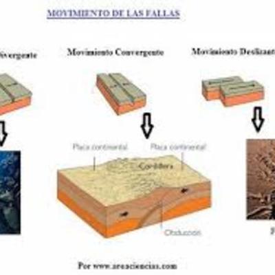 Placas Tectónicas  timeline
