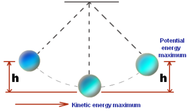 Law of the Pendulum