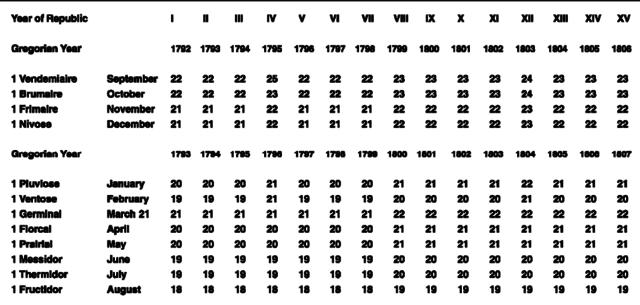 The French Revolution Timeline Timetoast Timelines