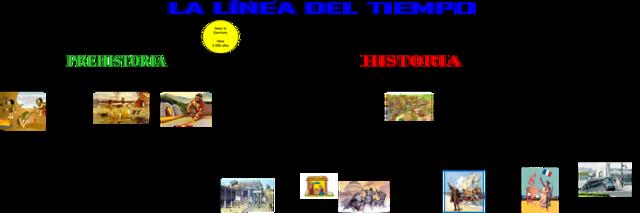 linea del tiempo prehistoria-historia