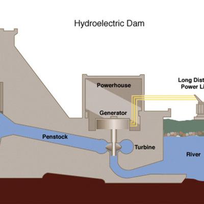 Hydropower timeline