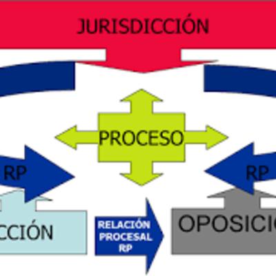 PUEBLOS PRIMITIVOS  (Teoría del proceso) timeline