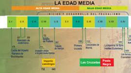 Eje cronológico Edad Media (711-1700) timeline