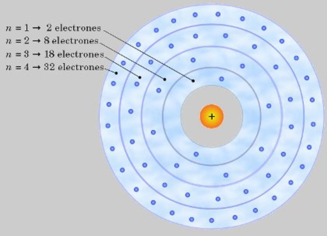 Modelo atómico de E. Schrodinger (Nube de electrones)