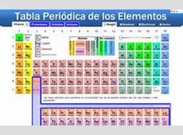 Descubrimientos de la quimica timeline timetoast timelines tabla peridica de los elementos urtaz Images