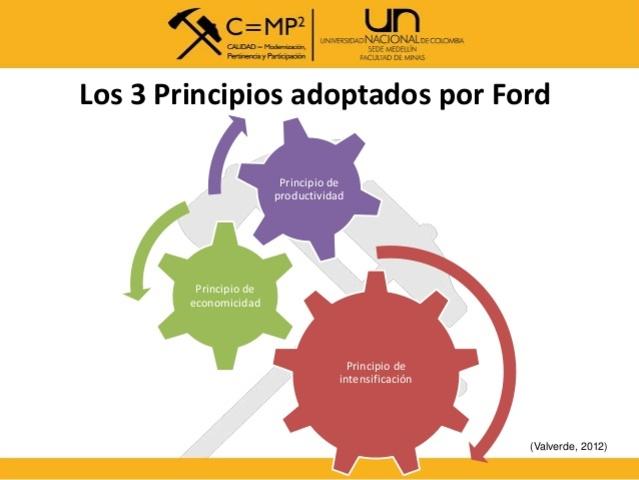 Los 3 principios básicos de Ford.
