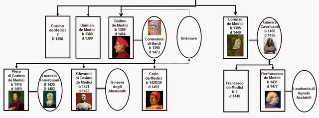 Medici : Godfathers of the Renaissance. Family Tree | PBS