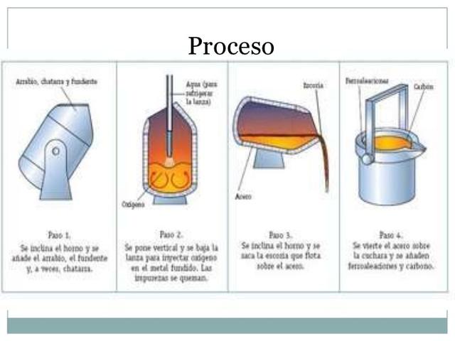 Proceso Bessemer
