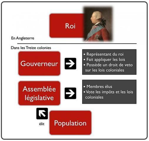 Les institutions politiques des Treize colonies
