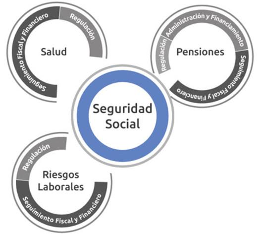LEY SEGURIDAD SOCIAL