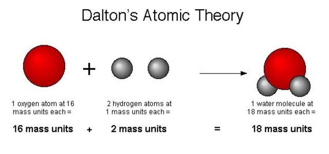 John Dalton cont.