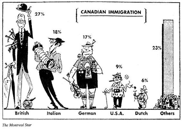 First Immigration in Canada