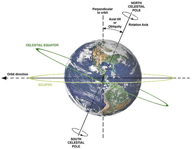 Descrubrimiento de la Oblicuidad de la Eclíptica