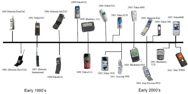 Industrial Revolution timeline   Timetoast timelines  Cell Phone Evolution Years