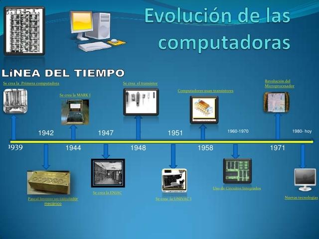 Inicio de la Historia de la Computadora