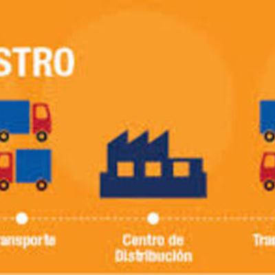 Evolución del concepto de Cadena de suministro. timeline