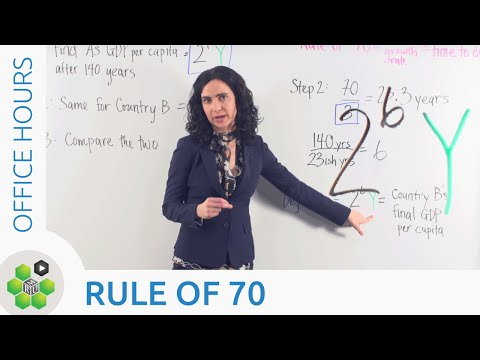 Office Hours: Rule of 70 thumbnail