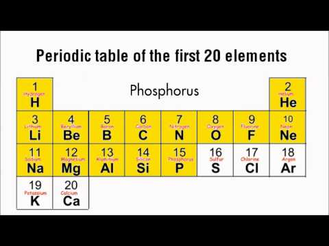 Periodic Table Song First 20 Elements