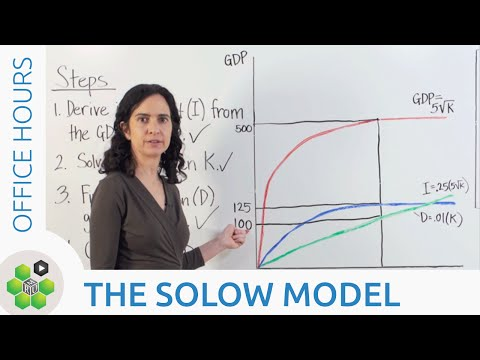 Office Hours: The Solow Model thumbnail