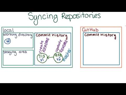 Keeping Repositories in Sync thumbnail