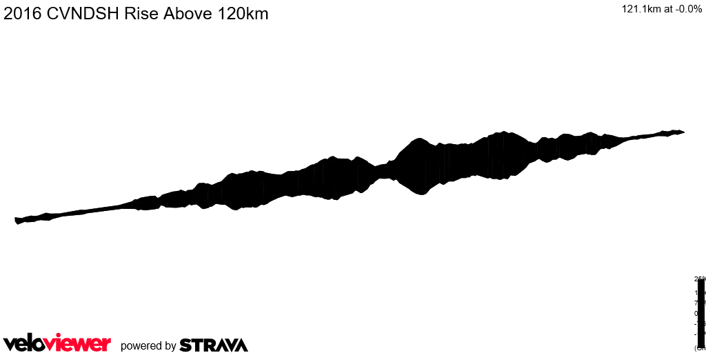 2D Elevation profile image for 2016 CVNDSH Rise Above 120km