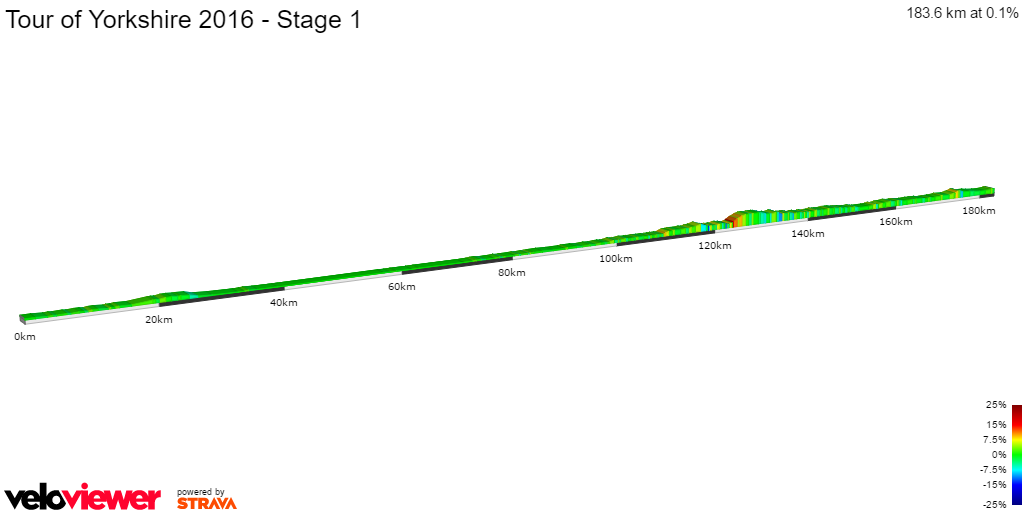 2D Elevation profile image for Tour of Yorkshire 2016 - Stage 1