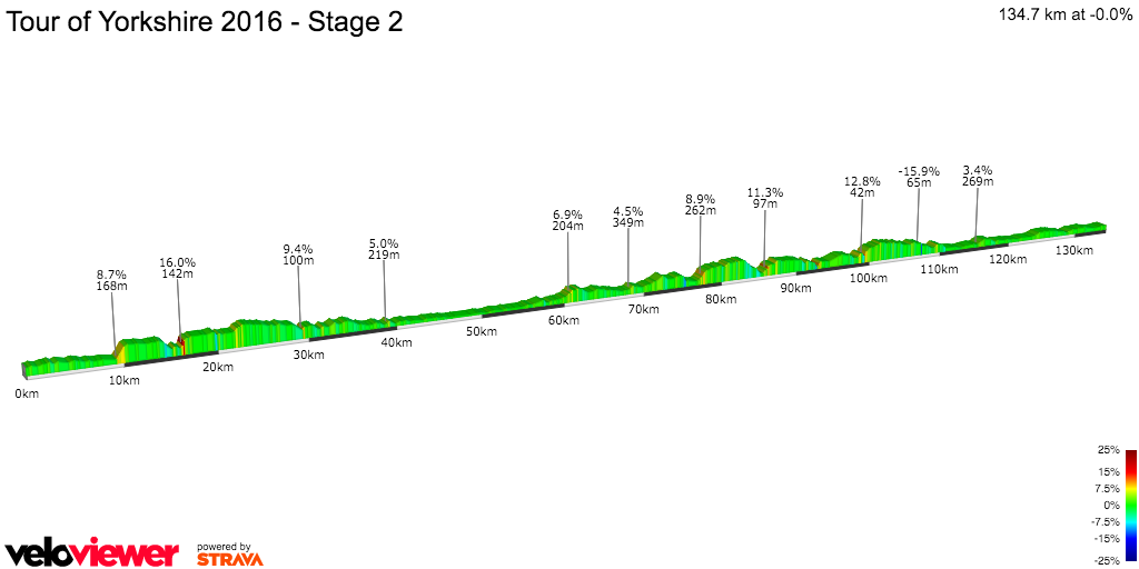 2D Elevation profile image for Tour of Yorkshire 2016 - Stage 2