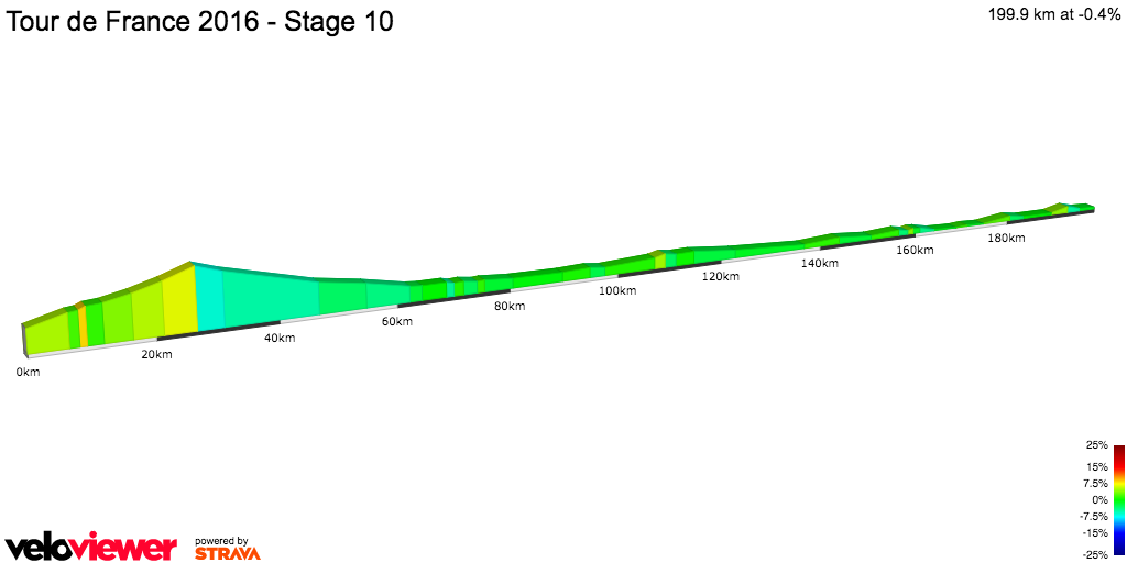 2D Elevation profile image for Tour de France 2016 - Stage 10