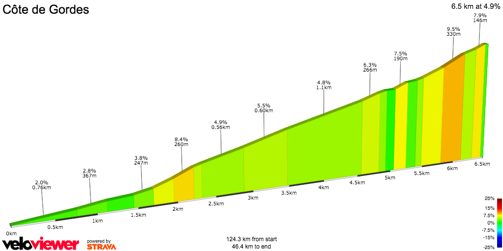 2D Elevation profile image for Tour de France 2016 - Stage 12