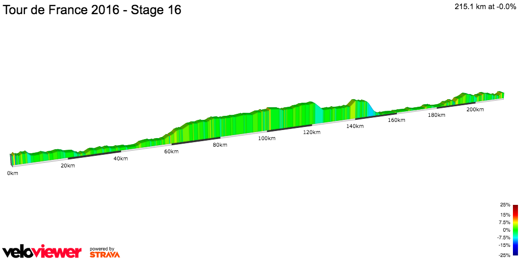 2D Elevation profile image for Tour de France 2016 - Stage 16